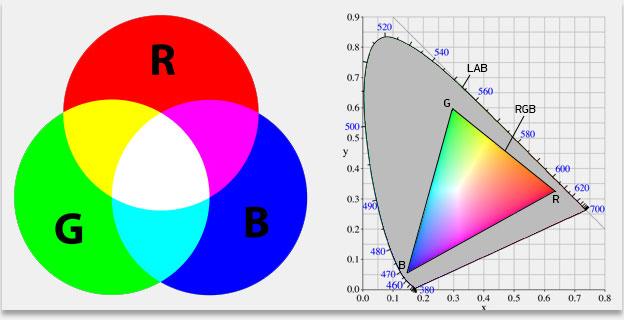 в цветовой модели RGB,